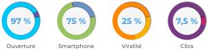 statistiques sms mediamoov